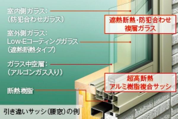 構造・工法・仕様 一般のアルミ樹脂複合サッシの約1.4倍の断熱性能を実現した「アルゴンガス封入複層ガラス+SAJサッシ」を採用。アルゴンガスは空気より熱の伝わりが約30%も低く、サッシ枠は室内側に樹脂を用いて熱の出入りを極力抑えます。冬でも窓辺が冷えにくく、結露も大幅に減少します。