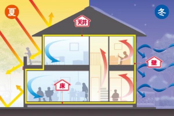 冷暖房・空調設備 積水ハウスは季節や各地の気候風土に配慮した遮熱・断熱対策と気密対策を行っています。床・壁・天井の各部位に適切な断熱を施すとともに、オリジナルの断熱仕様「ぐるりん断熱」によって、室内の温度ムラの少ない住まいを実現。「省エネルギー基準」をクリアし、品確法・性能表示制度の断熱等性能等級の「等級4」にも対応しています。