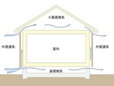 構造・工法・仕様 建物の劣化を防ぐには、床下の湿気の排除が必要です。一建設の住まいでは「基礎パッキン工法」を採用し、従来工法の1.5~2倍の換気性能を発揮。さらに壁内に「外壁通気層」を設けることで湿気を放出します。