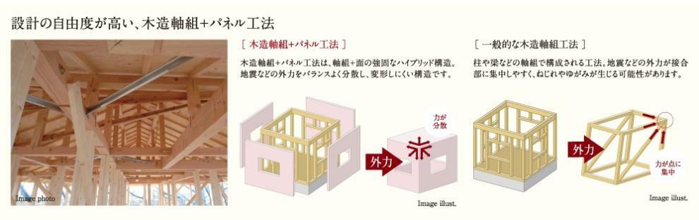 構造・工法・仕様 木造軸組+パネル工法
