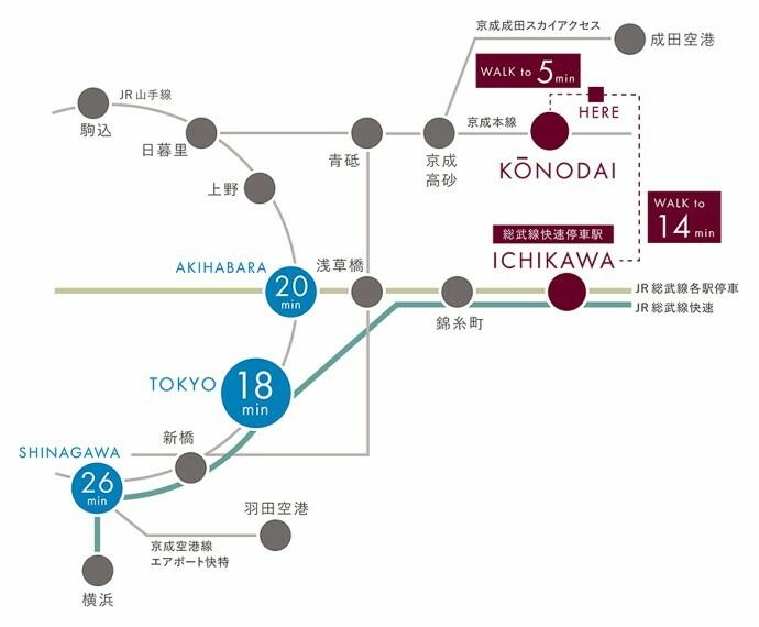 【快適アクセスで日常をスマートに】  JR総武線「市川」駅から「東京」駅へ18分、「秋葉原」駅へ20分と毎日の通勤や通学でスマートなアクセスを実現しています。