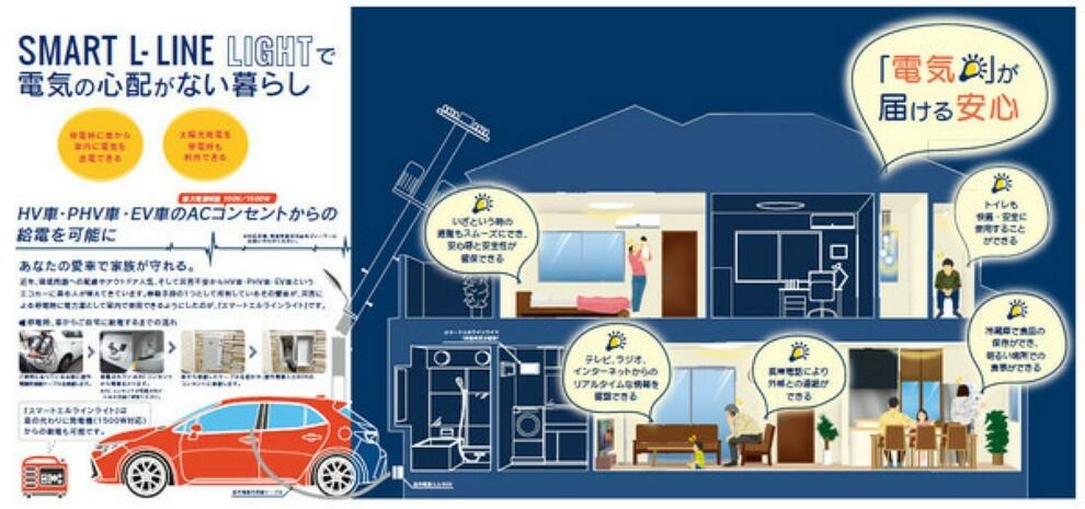 専用部・室内写真 ■スマートエルラインライト 停電時1500Wまで電気供給が可能(照明、冷蔵庫、テレビ、扇風機、非常用コンセント) 供給方法はHV・PHV・EV車のACコンセントから、または発電機(オプション)から