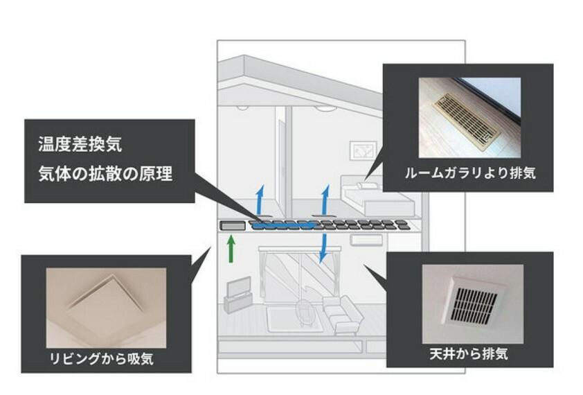 専用部・室内写真 【炭の換気システム】 ■調湿力が温度を最適化 ■天井に敷設した国産の炭がお部屋の隅々まで調湿 ■室内空気の浄化  カビやダニの発生を防ぎ、ホルムアルデヒドが1/2以下に