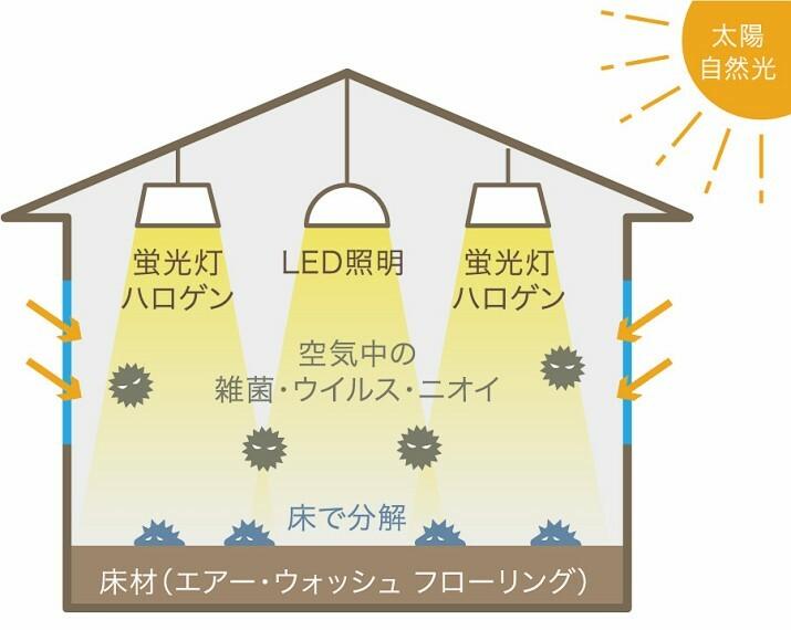 """【エアー・ウォッシュ・フローリング】  """"空気を洗う""""機能性を備えたフローリング。太陽や照明のエネルギーを使い、蓄積した室内不快物質などを除去する画期的な新技術が、長期間に渡り効果を発揮します。※2Fはオリジナルのシートフロアになります。"""