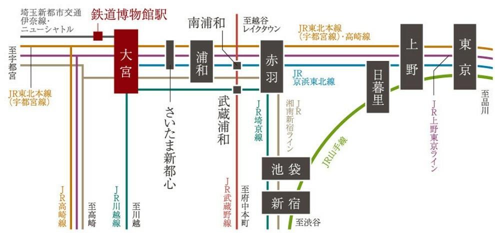 【都心へつながる快適アクセス】  埼玉新都市交通ニューシャトル「鉄道博物館」駅より「大宮」駅へは直通3分。新宿・池袋など都心へスムーズにつながる快適アクセスで、毎日の通勤・通学の負担が軽減できます。