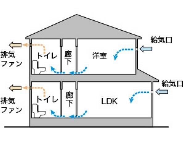 冷暖房・空調設備 24時間換気システム 排気ファンから低風量で24時間強制排気し、家の中の空気をいつも新鮮に保ちます。