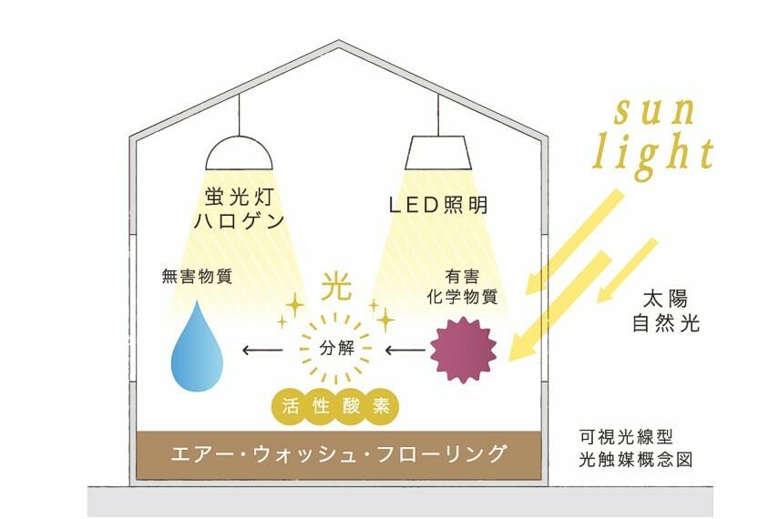 【エアー・ウォッシュ・フローリング】  消臭効果・細菌低減効果・ウイルス低減効果・VOC(シックハウスの原因物質)低減効果のあるエアー・ウォッシュ・フローリングを採用。床が空気をキレイにする新発想のフローリングです。