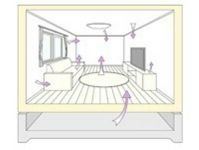 構造・工法・仕様 安全性最も高いレベルのF☆☆☆☆相当の建材を採用。壁紙用の接着剤にも健康に配慮したゼロホルムアルデヒド型のものを使用するなど、有害物質をほとんど含まない部材にこだわっています。