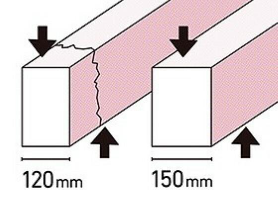 構造・工法・仕様 基礎の立ち上がり部分の幅を30ミリ大きく取ることで基礎にかかる上下の力(せん断力)に対抗する力がまし強い基礎ができます。建築基準法の基準:120ミリ程度 当社:150ミリ(外周・内部とも)