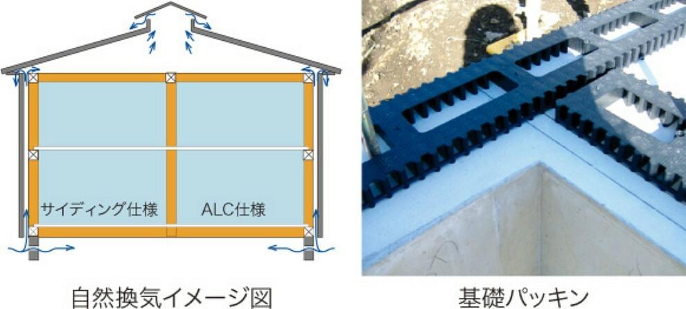 構造・工法・仕様 結露や断熱性低下の原因となる湿気や熱気を、基礎パッキンや換気棟などにより、床下・外壁内・小屋裏から排出。 建材の劣化を防ぎ、耐久性を高めます。温度差と気圧差を利用し、排気を行うため、メンテナンスも不要