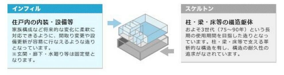 構造・工法・仕様 スケルトンとは、耐久性を高めた建物の構造体のこと。インフィルは、間取りや設備など内装を指します。この両者を明確に分離すれば、ライフステージや生活スタイルの変化に合わせ住まいが変化することができます。