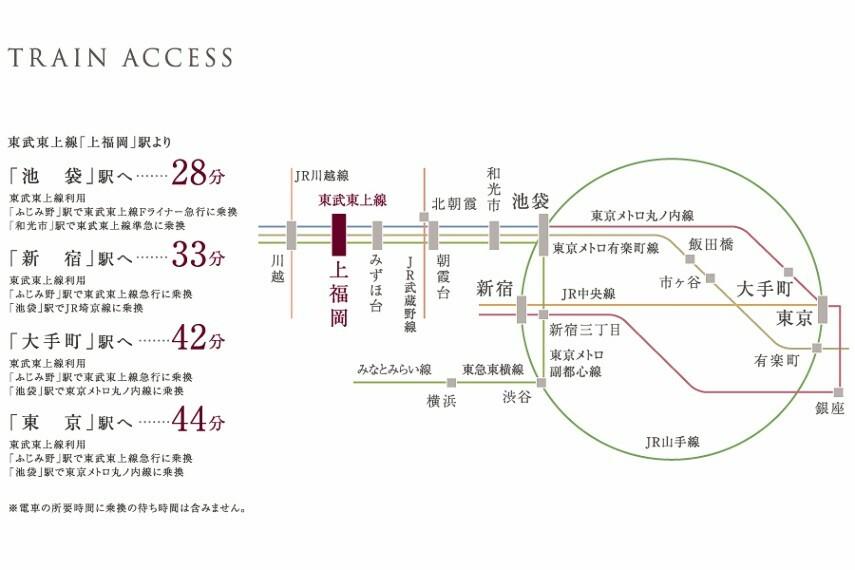 TRAIN ACCESS  東武東上線「上福岡」駅より ●「池袋」駅へ28分 ●「新宿」駅へ33分 ●「大手町」駅へ42分 ●「東京」駅へ44分