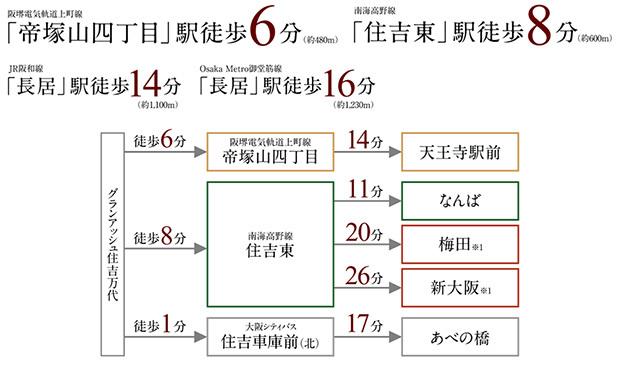 ※1:南海高野線「なんば」駅でOsaka Metro御堂筋線に乗り換え<BR />※交通所要時間は、日中平常時の目安であり、時間帯により多少異なります。乗り換え、待ち時間等は含まれておりません。<交通案内図><BR />