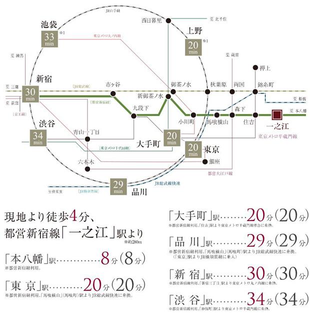 都内の中心部を横断する都営新宿線沿線は、様々な地下鉄に乗換可能。そして新宿駅までダイレクトにつながる軽快アクセスを実現します。<BR />※1 通勤時:「上野」駅へ21分、「池袋」駅へ33分<BR />※上記電車での所要時間は、ジョルダン(株)「乗換案内」を平日11時~20時台、()内は7時~9時台の通勤時間帯を表示しており、時間帯により多少異なる場合があります。また乗り換え・待ち時間は含まれておりません。(2018年9月現在)※路線図に記載の所要時間は、平日11時~20時台のみの表記となります。<交通案内図>