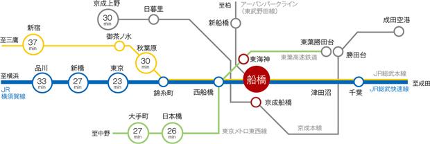 【JR「船橋」駅から、東京都心へ便利なアクセス。】<BR />フラットなアプローチで5路線4駅の駅まで徒歩圏内※に位置する「リビオ船橋夏見」。なかでもJR「船橋」駅からは総武快速線で東京都心へ自由自在。船橋のアクセス性・利便性を存分に使いこなせる住宅街、夏見での軽快な暮らしがここにあります。<BR />※JR総武本線・総武快速線「船橋」駅徒歩11分、東武アーバンパークライン「船橋」駅徒歩11分、東葉高速鉄道「東海神」駅徒歩8分、京成本線「京成船橋」駅徒歩15分<BR />※交通機関の利用時間は乗車時間で、乗換等の時間を含みません。また、日中平常時のもので、時間帯により変動します。<交通案内図>