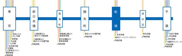 JR総武快速線 主な停車駅の乗り換え案内<交通案内図>