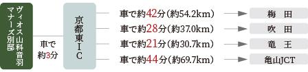 名神高速道路「京都東」ICを利用して、遠方への移動もスムーズ。行動範囲が広がります。名神高速道路「京都東」ICへ車で約3分(約1.96km)<BR />※車での分数は一般道は時速40kmで走行した場合で換算、高速道路は「ドラぷら(NEXCO東日本)」ホームページの検索サイト(2020年6月現在)を基に表示したものです。所要時間・交通事情により異なります。<交通案内図>