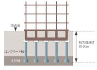 杭基礎工法