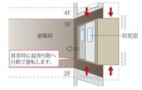 地震時管制機能付きエレベーター