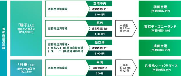高速ICに近く、週末のカーアクセスも良好<BR />※高速道路以外の距離分数は、平均時速40kmで一般道を走行した場合の参考表示です。<BR />※高速道路の料金・所要時間はNEXCo東日本「ドラぶら」より算出しています。料金は2018年6月の休日の首都高速道路距離別料金を適用した普通車のETC基本料金です。<BR />※所要時間は道路状況により異なります。<交通案内図>
