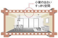 専有部天井構造・中空スラブ工法