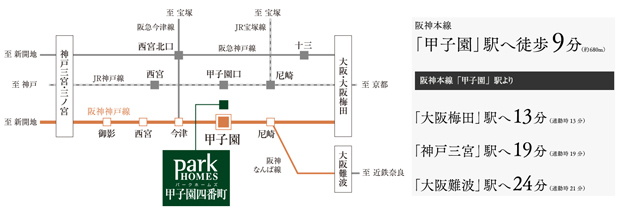 【梅田、三宮、難波。主要3都心へ直結は阪神電車だけ。】<BR />特急停車駅にフラットアクセス<BR />※徒歩分数は80mを1分で計算し、小数点以下を切り上げています。<BR />※交通所要時間は日中平常時のもので、時間帯により多少異なります。所要時間には乗り換え、待ち時間は合みません。<交通案内図>