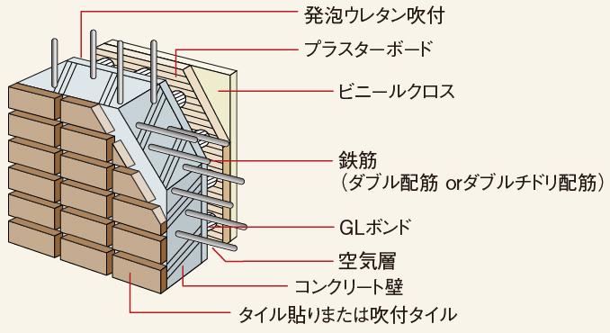 外壁の構造