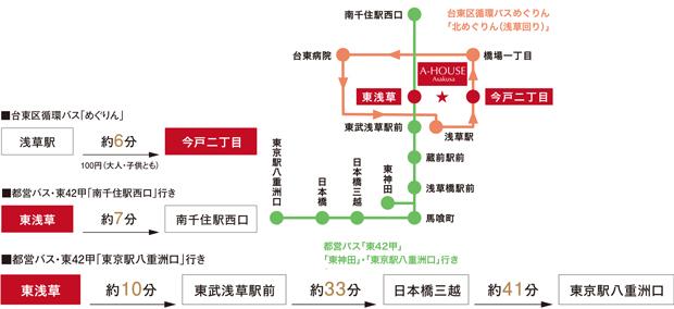 最寄りのバス停から「南千住」駅や「浅草」駅へ。通勤や買い物の足として便利なバスが運行中。浅草方面へは、平日朝7時台10本・8時台11本運行。<BR />※表記の分数は「浅草駅」停留所または「東浅草」停留所から各停留所までの標準乗車時間です。道路状況等により実際とは異なる場合があります。<交通案内図>