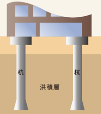 耐震基礎構造
