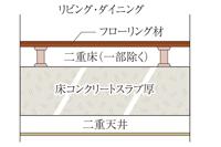 スラブ厚約200mm&二重床・天井