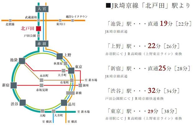 徒歩10分の「北戸田」駅利用で都心へもラクラクアクセス。<BR />※所要時間は日中平常時、[]内は通勤時のもので、時間帯により異なります。また、乗り換え・待ち時間は含まれておりません。<交通案内図>