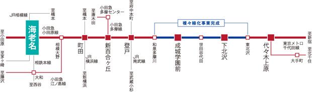 【小田急複々線により、新宿・大手町へ便利に。】<BR />小田急小田原線は2018年3月の複々線化により、「海老名」駅から「新宿」駅までの所要時間が約9分短縮。快速急行と「海老名」駅始発の通勤準急が増発され、朝の通勤時も便利に。<交通案内図>