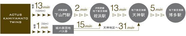 ※所要時間は日中平常時の標準的な時間を表しています。待ち時間及び乗換え時間は含みません。<交通案内図>