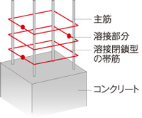 溶接閉鎖型の帯筋