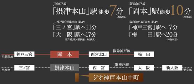 最寄駅へはフラットアクセス。三ノ宮へ、大阪・梅田へ。都心を軽やかに駆ける。※電車による所要時間は2018年1月時点のもので、ラッシュ時・時間帯によって異なる場合がございます。乗り換えや待ち時間は含まれておりません。<交通案内図>