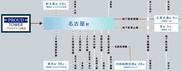 【9路線利用可能な「名古屋」駅。愛知県内屈指の交通拠点を、あなたへ。】<BR />愛知県のゲートシティである名古屋駅には9つの路線が発着し、市内各所や県外、さらには海外へアクティブな移動を拡げます。名古屋駅に住むということ。それは、自由自在な翼を手にする、ストレスレスな日常を生みだします。地下鉄東山線「栄」駅 5分(東山線利用) JR東海道新幹線「新大阪」駅 47分(のぞみ利用) JR東海道本線「岐阜」駅 19分(新快速利用) 地下鉄桜通線「久屋大通」駅 5分(桜通線利用) 近鉄名古屋線「近鉄四日市」駅 27分(近鉄特急利用) JR東海道新幹線「東京」駅 94分(のぞみ利用) 名鉄名古屋本線・常滑線・空港線「中部国際空港」駅 28分(ミュースカイ利用)<交通案内図>