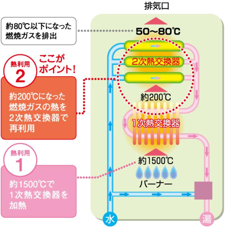 地球環境に配慮した高効率給湯器「エコジョーズ」