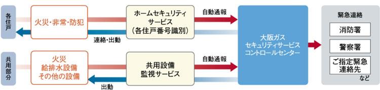 大阪ガスセキュリティサービスによる24時間遠隔監視システムを採用