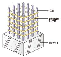 耐震性を高めた構造躯体