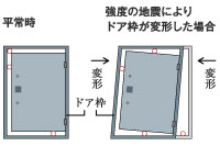 耐震ドア枠