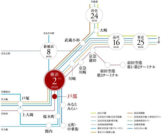 【暮らしを広げるマルチパワーアクセス。】<BR />最寄り駅まで徒歩3分。自転車で5分の「横浜」をはじめ、5駅10路線※1が充実。<BR />※1. 10路線とは、「横浜」駅利用のJR東海道本線(JR上野東京ライン)、JR横浜線、JR京浜東北線・根岸線、JR横須賀線、JR湘南新宿ライン、東急東横線、京急本線、相鉄本線、横浜市営地下鉄ブルーライン、横浜高速鉄道みなとみらい線のことです。<BR />※2. 京浜急行本線「戸部」駅より京浜本線利用<交通案内図>
