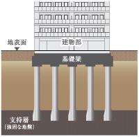 耐震性に配慮した杭基礎構造