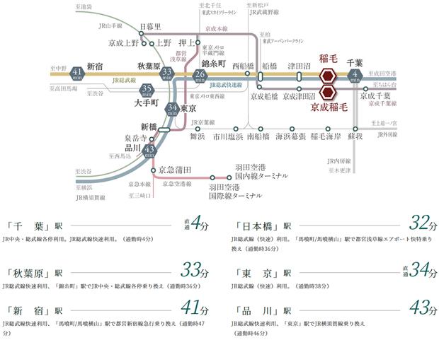 【都心ダイレクトのスムーズなアクセス性。】<BR />JR総武線快速利用で東京へ34分、JR横須賀線の乗り入れで品川へも直結。<BR />都心だけでなく、千葉や船橋などの利便施設が集積する都市へもスムーズです。<BR />※掲載の所用時間は日中平常時のもので、乗り換え、待ち時間は含まれておりません。また、時間帯により所用時間は異なります。<BR />※「千葉」駅へは、「稲毛」駅よりJR総武線快速利用4分(通勤時4分)。「錦糸町」駅へは、「稲毛」駅よりJR総武線利用26分(通勤時29分)。「大手町」駅へは、「稲毛」駅よりJR総武線快速利用。「東京」駅で東京メトロ丸ノ内線乗り換え35分(通勤時39分)。<BR />※掲載の情報は2020年8月時点のものです。<交通案内図>