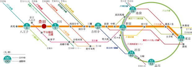 【都内全域や近隣県など、どこへ向かうにも軽快】<BR />「豊田」駅・「新宿」駅間は約31分(通勤時47分)、「東京」駅まで43分。途中駅で接続する路線も多く、都内全域及び近隣県を行動圏としアクティブに活動できます。<BR />※表示分数は日中平常時の最短所要時間で、時間帯により多少所要時間が異なります。乗り換え・待ち時間は含まれておりません。<交通案内図>