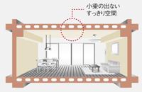 専有部天井構造・ボイドスラブ工法