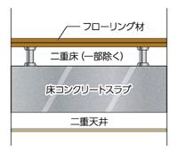スラブ厚約200mm&二重床+二重天井