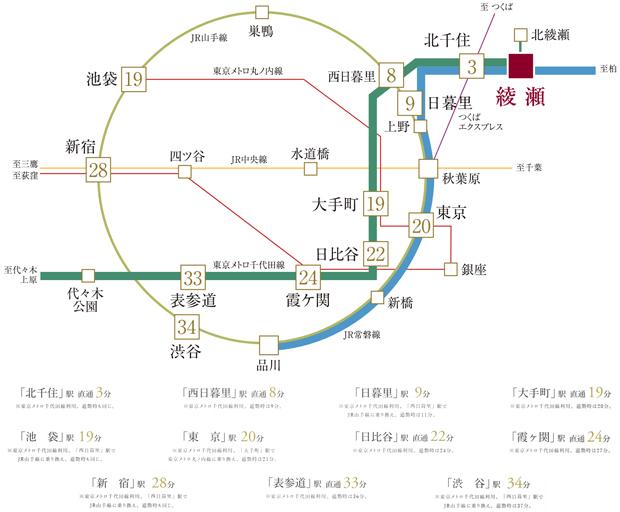 【職・住・遊近接をかなえる高いアクセス性】<BR />東京メトロ千代田線はさまざまなスポットに繋がっているところも人気の理由のひとつ。日本の一大ビジネス街「大手町」、おしゃれな街の代表ともいえる「表参道」、近年下町風情が一躍人気となった「根津」「千駄木」など、通勤・通学ばかりでなく、一度は訪れてみたい魅力的な街々が連なっています。<BR />※電車の表示分数は平日の日中時の標準所要時間で、時間帯により多少所要時間は異なります。<BR />※「ジョルダン」サイト検索を基に作成しています(2020年7月現在)。<BR />※通勤時は目的駅に8:30~9:00着、日中時は目的駅に9:31~18:00着としています。本数が同数の場合は所要時間が短い方を表記。乗り換え・待ち時間等は含まれておりません。<BR />※表示内容は、2020年7月の調査時点のものです。<交通案内図>