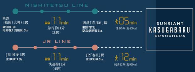 ※西鉄「春日原」駅から西鉄「福岡(天神)」駅まで急行利用<BR />※所要時間は日中平常時の標準的な時間を表しています。待ち時間及び乗換え時間は含みません。<交通案内図>