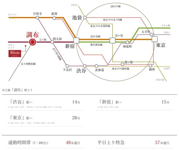 「新宿」へ特急2駅、直通15分。「渋谷」へ14分。都心へダイレクトアクセス。電車だけでなくバスや車も便利に利用できる、ビッグターミナル「調布」<BR />※所要時間には乗換・待ち時間等は含まれておりません。また時間帯により異なる場合がございます。<BR />※1 出典:京王グループホームページ 調布駅平日上り時刻表(2020年9月18日現在)より(平日7時台・8時台には特急はありません。)<交通案内図>