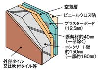 ハイグレードな素材堅牢な外壁構造